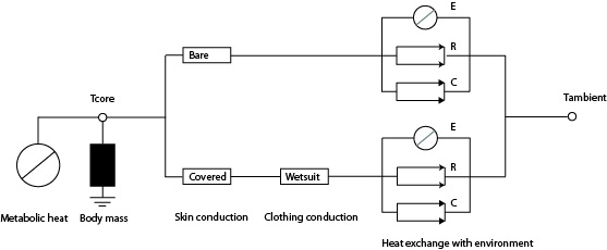 Basic setup of the thermal model, analogous to an electrical network
